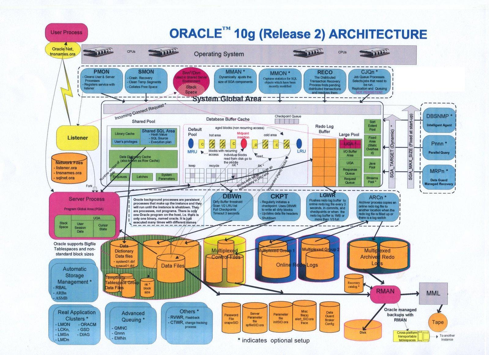 kamran agayev 39 s oracle blog blog archive oracle 10gr2